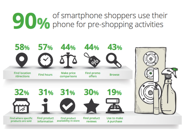 Mobile shopping blog infographic