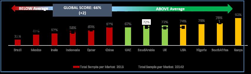 Mobile Banking Globally