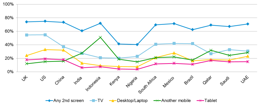 Second Screen activity by country