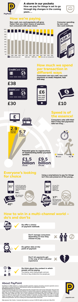 PayPoint Infographic