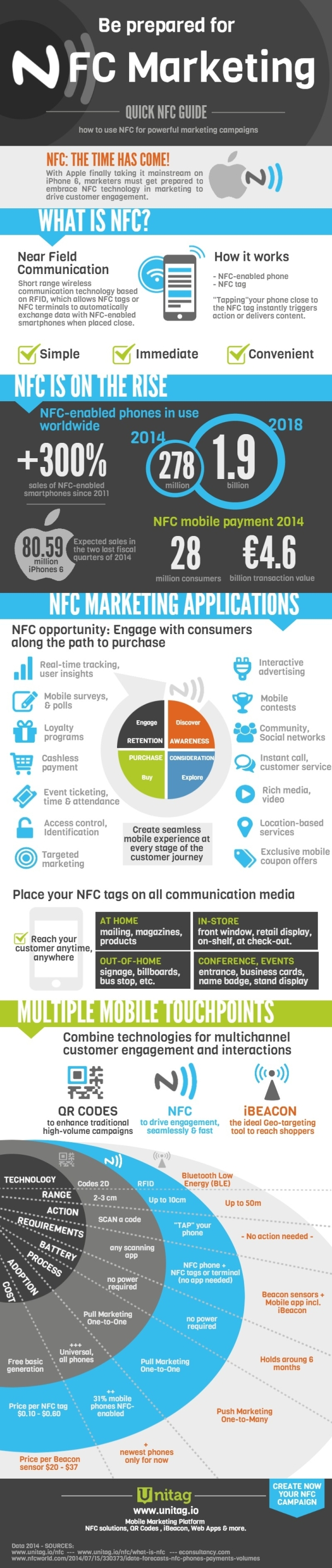 NFC_Infographic_UNITAG
