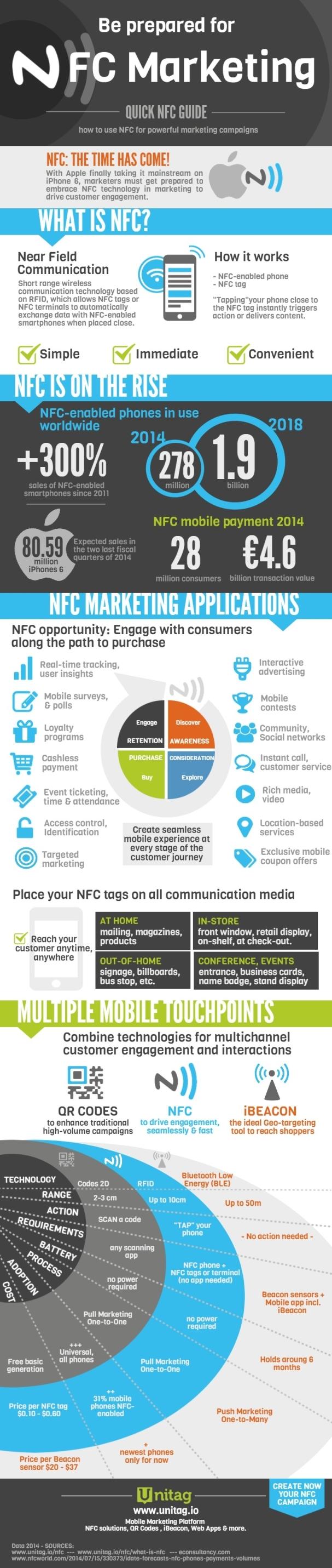 NFC_Infographic_UNITAG