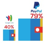 PayPal ahead