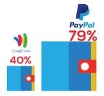 PayPal ahead
