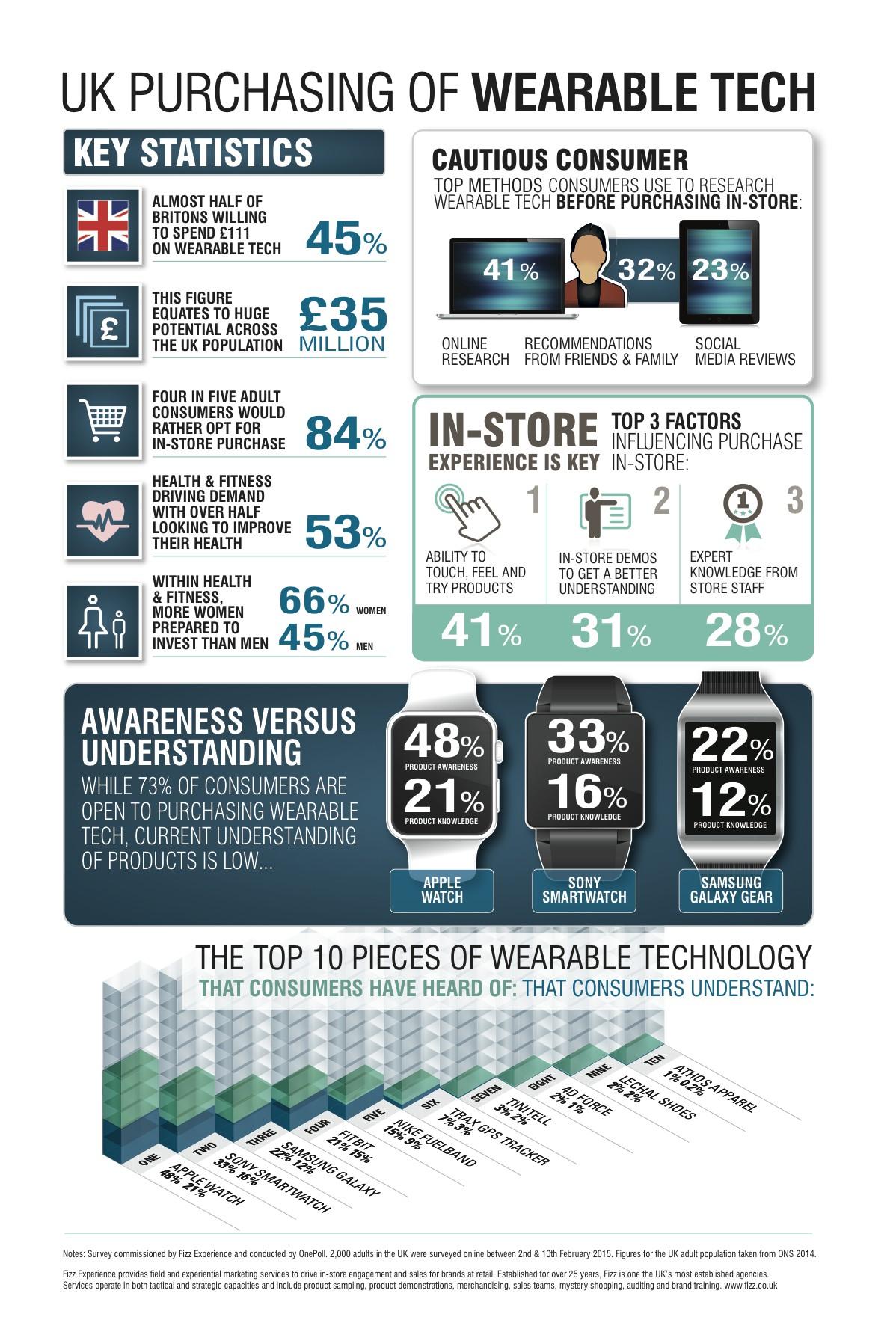 Fizz Tech Infographic