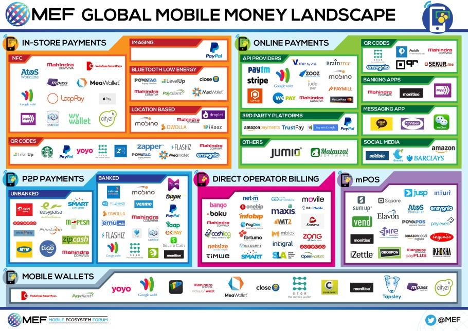 mobilemoney landscape