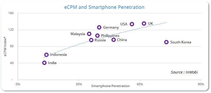 eCPMnSmartphonePenetration