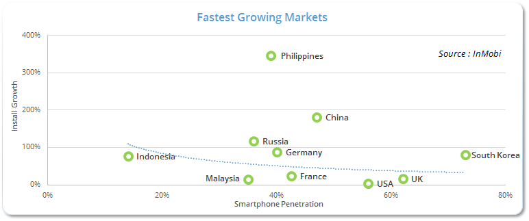 FastestGrowingMarkets