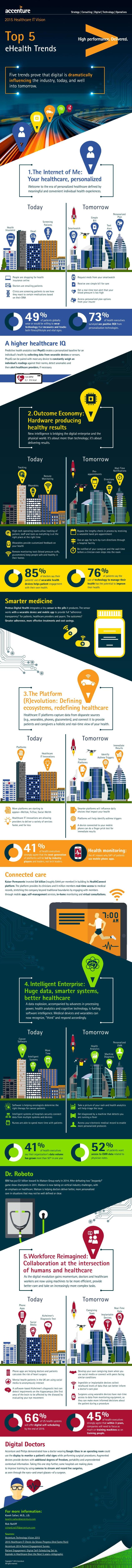 Healthcare_Technology_Vision_2015_Infographic-page-001